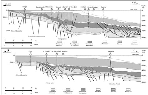 geologic cross section definition schematic geologic cross sections a and b of the nile