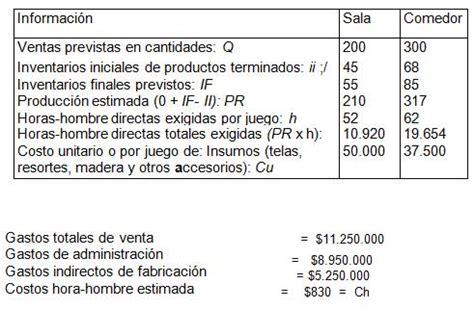 presupuesto empresarial casos preguntas y respuestas - Preguntas Y Respuestas Sobre Inventarios