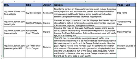 content audit template content audits why they matter and how to do one