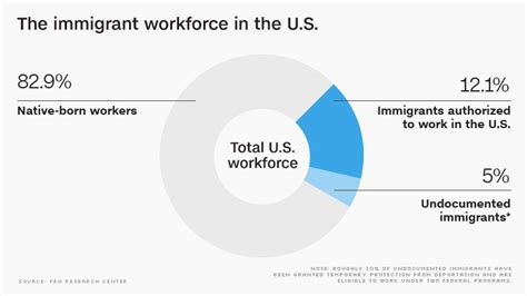 this grand experiment when entered the federal workforce immigrant workers are most likely to these