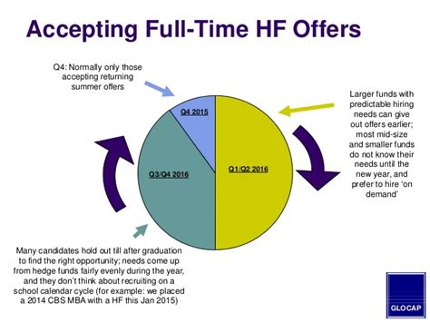 Mba Hedge Fund by 2015 Mba Guide To Hedge Fund Hiring