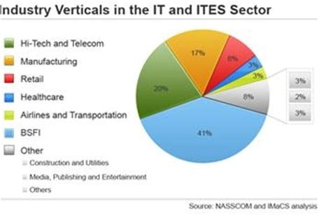 Mba In It Sector by Indian It Sector An Analysis Business Article Mba