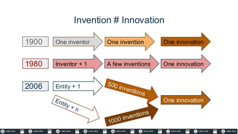 Innovation Mba Jefferson What Does It Cost by Enabling Innovation Using Identifiers Moving From Metrics