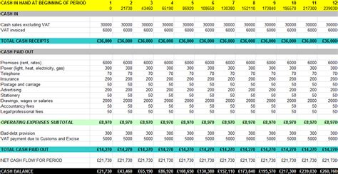 sle cash flow beauty salon proposal for a small business 5 financial resources