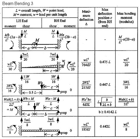 Beam Deflection Table Moment And Deflection Of Beams Engineering Feed