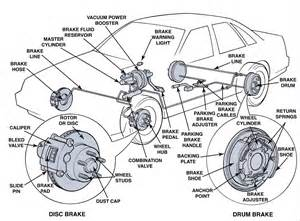 Braking System Used In Automobile Automotive Brake Systems Auto Parts Diagrams