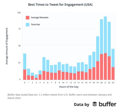 when is the best time to look for an apartment the best time to tweet why buffer blog