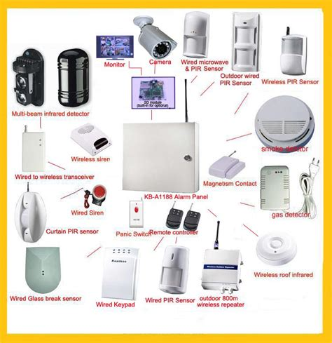 gsm alarms radio backup network burglar alarm