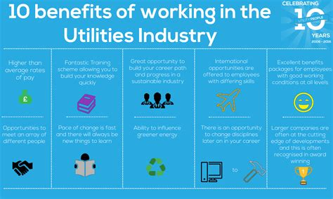 Utility Company Search By Address 10 Benefits Of Working In The Utilities Industry Utility