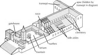 Floor Plan Of Gothic Cathedral More On Old St Peters In Rome Roger Pearse