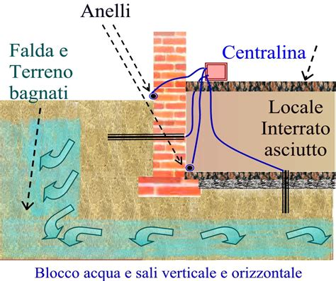 isolamento umidità pavimento piano terra risanare un vecchio seminterrato umido