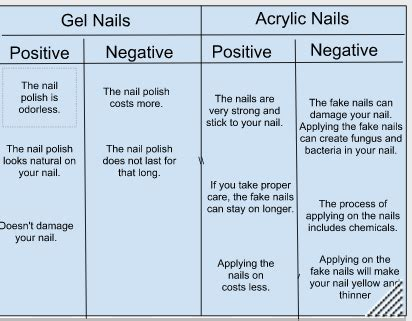 7 Disadvantages Of Acrylicuv Gel Nails by Netnewsledger Gel Nails Vs Acrylic Nails