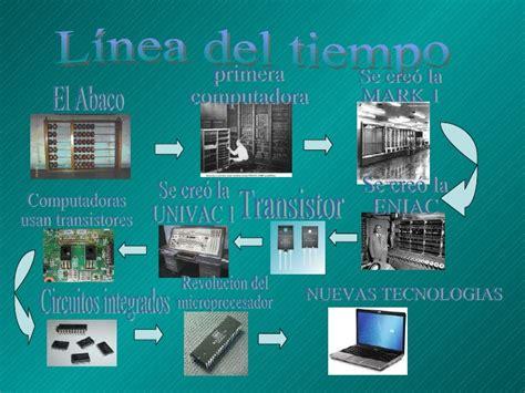 Eniac by Evolucion De La Computadora