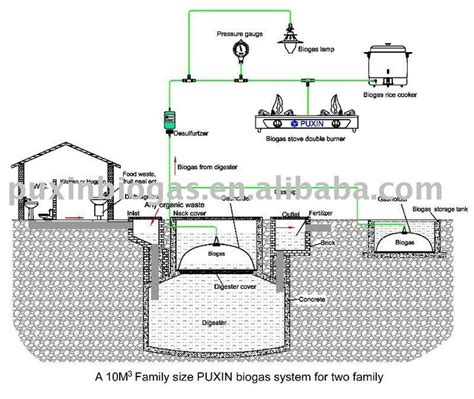 design by humans requirements 17 best ideas about biomass energy on pinterest