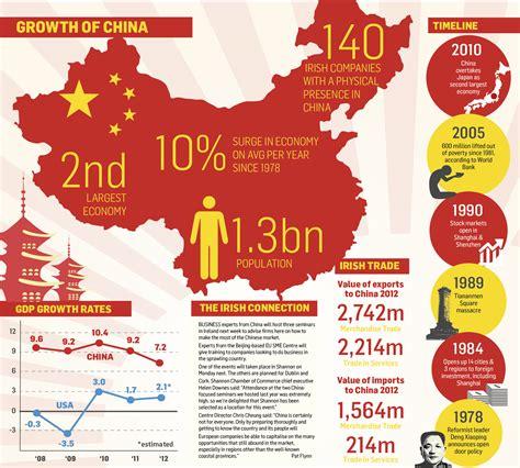 China Economic Calendar Economic Growth Of China Visual Ly