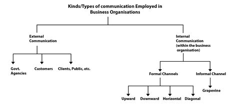 Letter In Business Communication Types Of Letter In Business Communication The Best Letter Sle