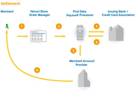 how does credit card processing work diagram how credit card payment processing works