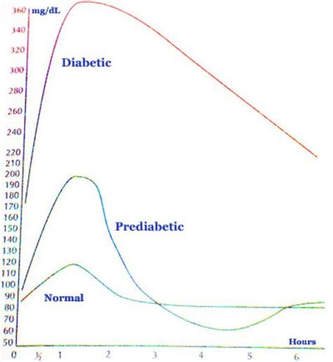 normal glucose levels  men diabetes