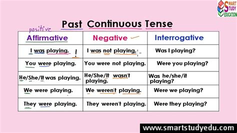 the pattern past continuous tense past continuous tense table explanation with exles in