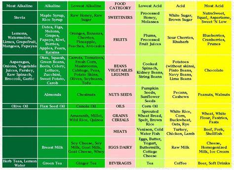 alkaline foods and ph balance citygymglasgow