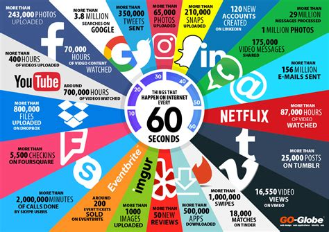 Things That Are 60 | things that happen on internet every 60 seconds updated