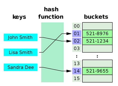 Hash Table by Hash Table