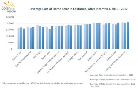 how much do solar panels cost in california solar to the people