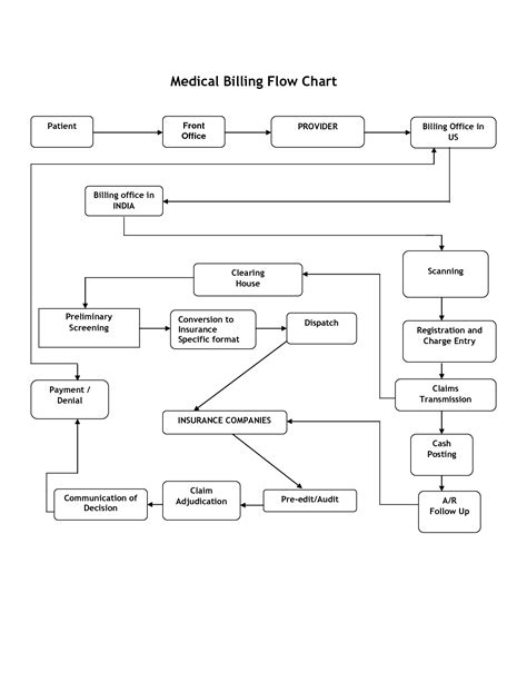 revenue cycle flowchart revenue cycle flowchart template create a flowchart