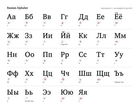 Printable Russian Alphabet Table | russian alphabet bencrowder net