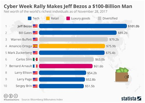 chart cyber week rally makes jeff bezos a 100 billion statista