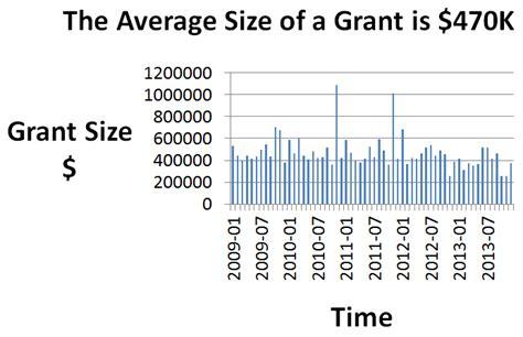 Average Grant Award Mba by Nih Awards 4500 Grants Each Month Peaks In Summer Bizgenius