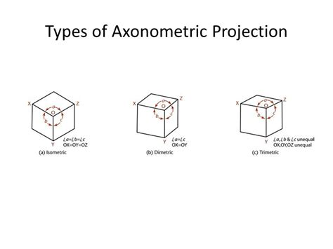chapter 14 axonometric projection ppt