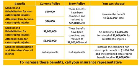 Ontario Government Details Auto Insurance Changes Coming