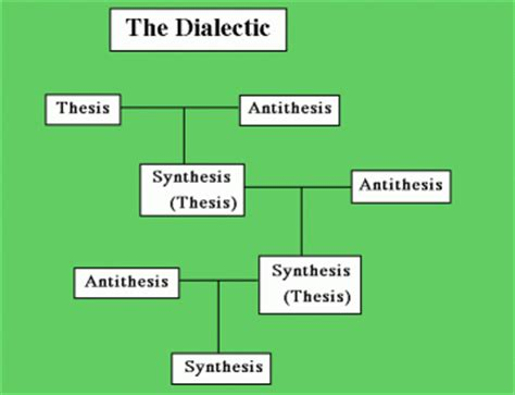 hegel dialectic hegelian dialectic divide conquer the divine