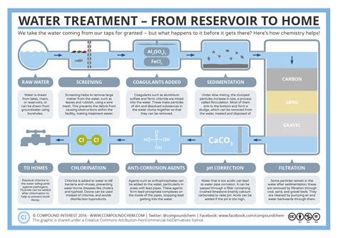 water treatment process steps diagram hvac layout design