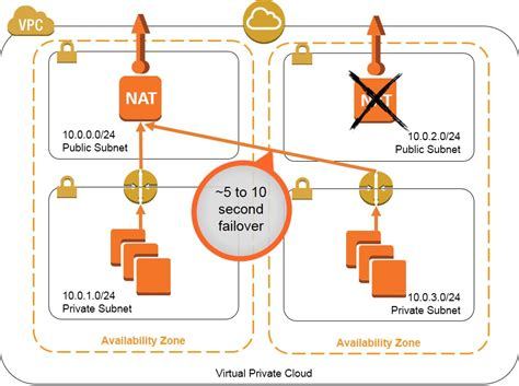 cloud formation template high availability for vpc nat instances using aws