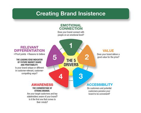 creating a brand identity 1780675623 creating brand insistence brand insistence is there a gre flickr