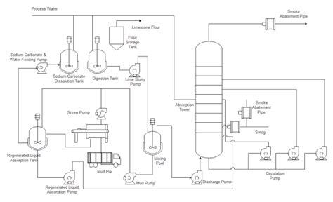Simple Floor Plan Maker free p amp id examples download