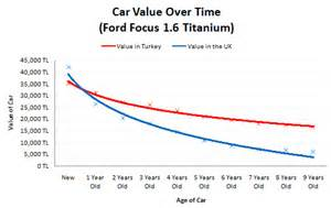 what is the depreciation of a new car vehicle depreciation rate by model autos post