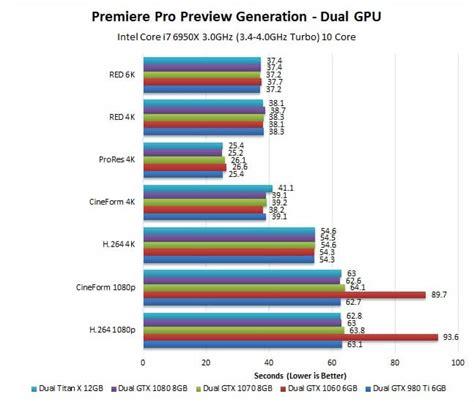 adobe premiere pro quad core gtx 1070 and gtx 1080 premiere pro performance autos post