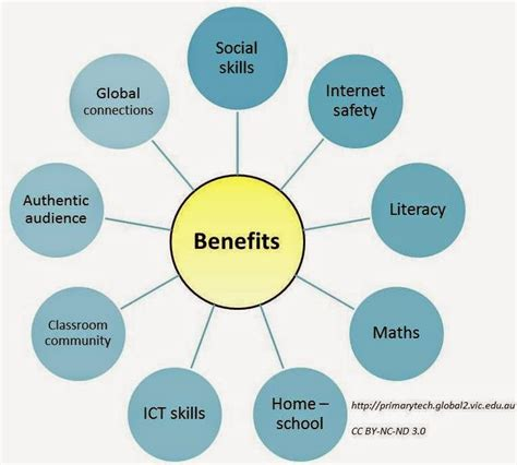 Site Snhu Edu How You Can Benefit From An Mba by Advantages Of Social Networking For Students