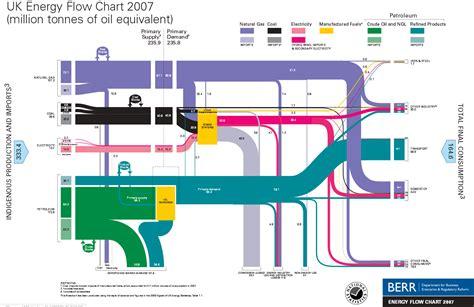 diagram of energy flow switzerland sankey diagrams