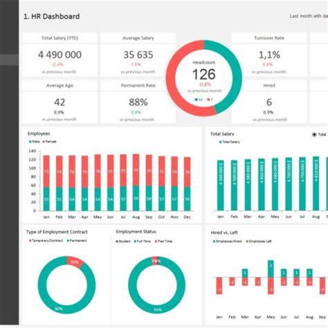 hr metrics dashboard template hr metrics dashboard template adnia solutions