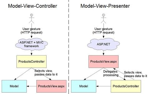 mvp pattern asp net tutorial choosing between mvc and mvp patterns in asp net
