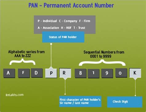 Format Credit Card Number C Where To Quote Your Pan New Limits 2016 2017