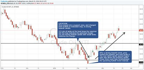 candlestick pattern work why do candlestick patterns work learn to trade price