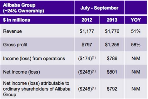 Alibaba Net Income | yahoo s earnings aren t about yahoo anymore all hail