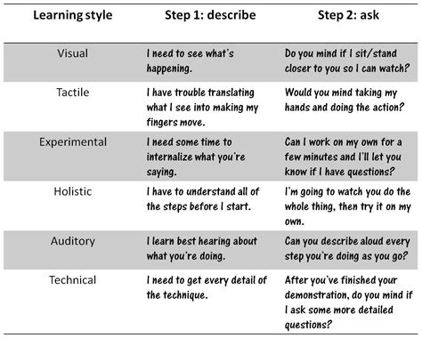 printable learning styles questionnaire free 16 best images of vark styles worksheet learning styles