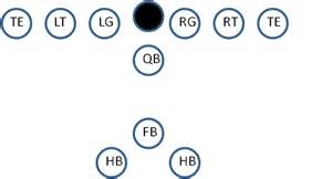 Best offenses for youth football offenses for youth football youth