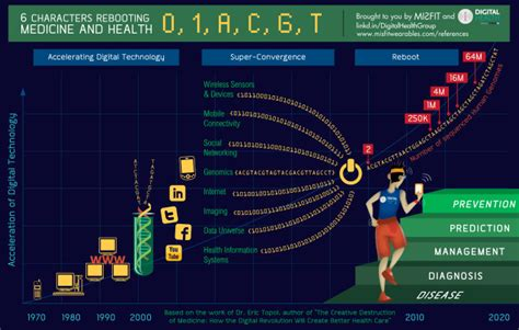 the fourth wave digital health books digital health infographic
